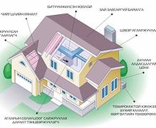 Архитектур төлөвлөлтийг оновчтой хийж, эрчим хүчийг хэмнэх боломж