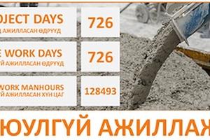 Бид Оюу Толгой гүний уурхайн төсөлд нийт 726 өдөр аюул осолгүй ажиллаж байна.