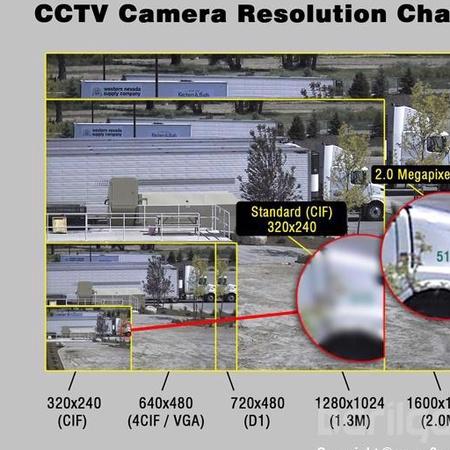 Хяналтын камерын системийн шинэ эрин үе (IPCamera)