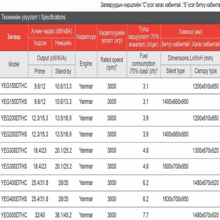Дизель цахилгаан үүсгүүр 13.3-45.2kVA (Yanmar YEG Series)
