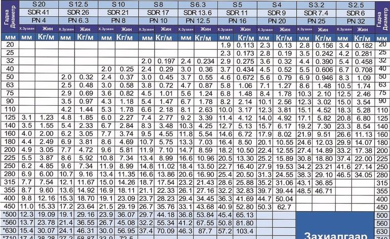 HDPE  хуванцар хоолойн хэмжээ ба даралтын хүснэгт